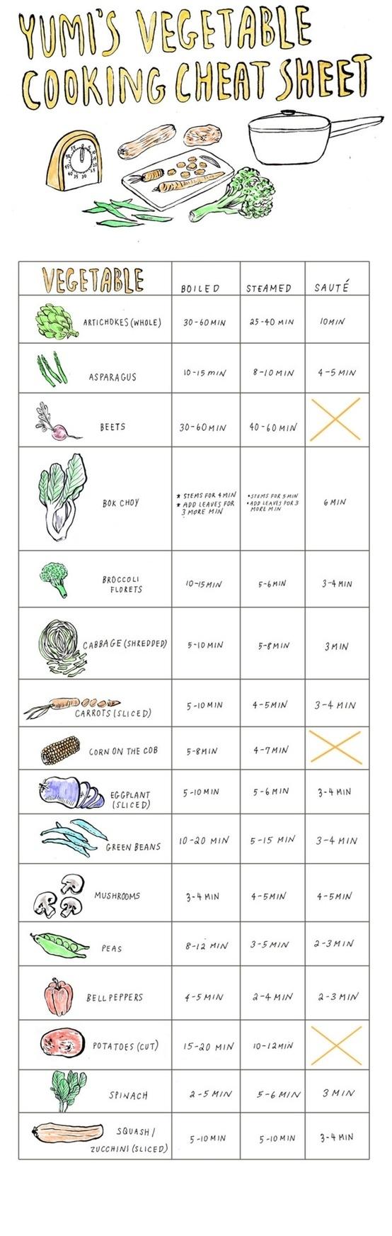 timp gatire legume