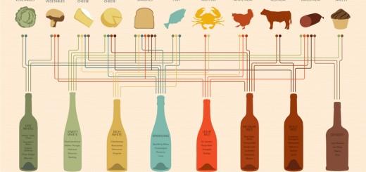 ce vin se potriveste