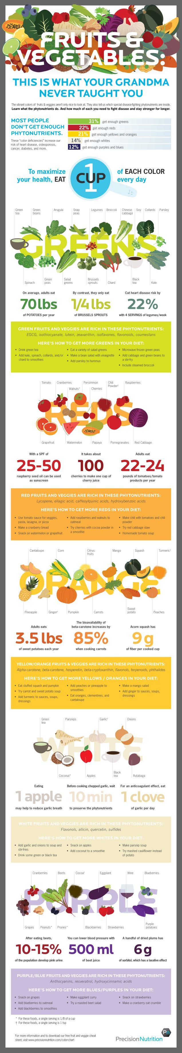 beneficii fructe legume dupa culoare