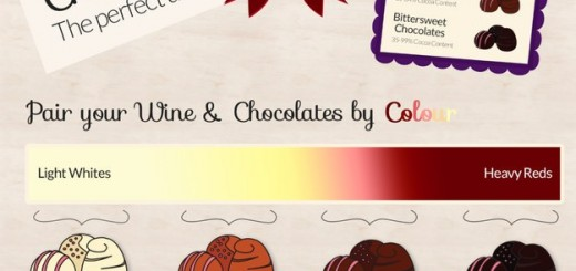Cum sa potrivesti ciocolata cu vinul